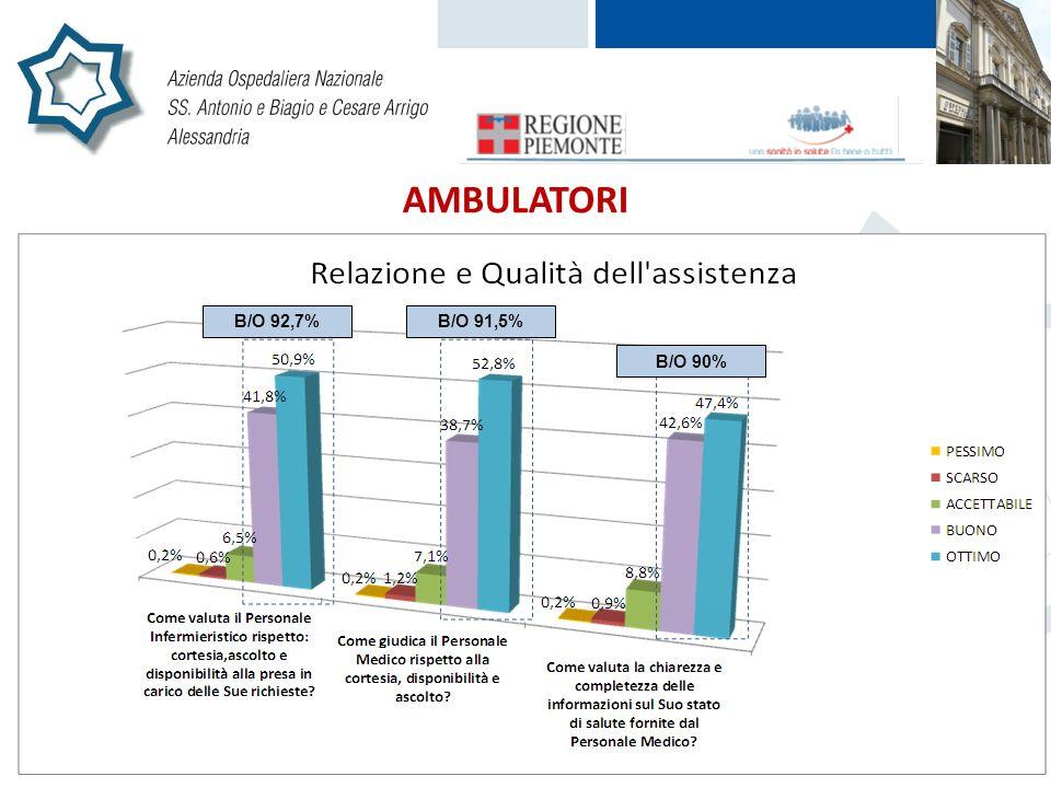 AMBULATORI B/O 92,7% B/O 91,5% B/O 90% B/O 92,7%B/O 91,5% B/O 90%