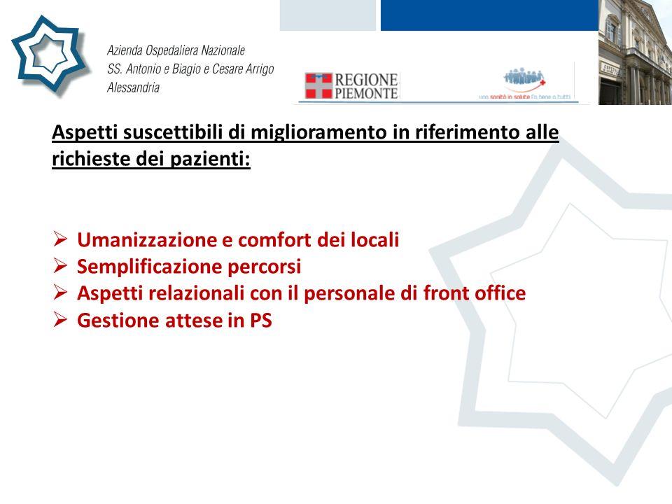 Aspetti suscettibili di miglioramento in riferimento alle richieste dei pazienti: Umanizzazione e comfort dei locali Semplificazione percorsi Aspetti relazionali con il personale di front office Gestione attese in PS