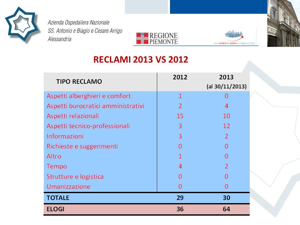RECLAMI 2013 VS 2012