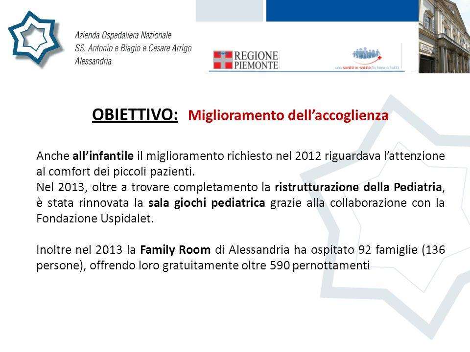 OBIETTIVO: Miglioramento dellaccoglienza Anche allinfantile il miglioramento richiesto nel 2012 riguardava lattenzione al comfort dei piccoli pazienti