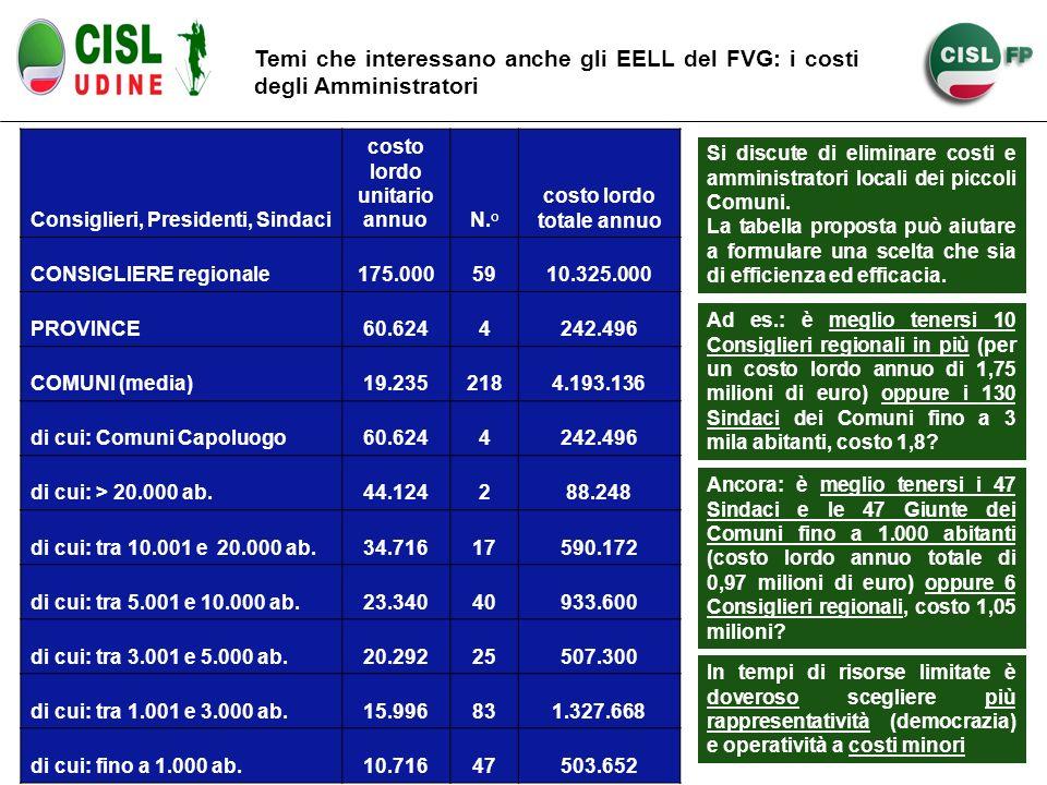 Temi che interessano anche gli EELL del FVG: i costi degli Amministratori Consiglieri, Presidenti, Sindaci costo lordo unitario annuoN.° costo lordo t
