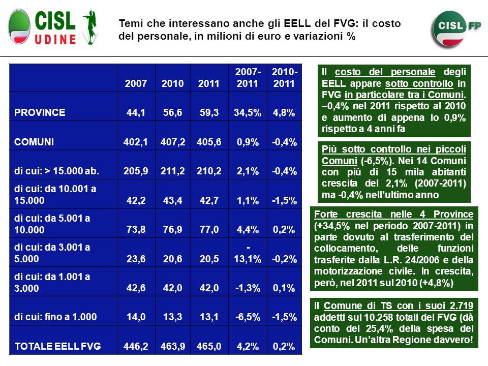 Temi che interessano anche gli EELL del FVG: il costo del personale, in milioni di euro e variazioni % 200720102011 2007- 2011 2010- 2011 PROVINCE44,156,659,334,5%4,8% COMUNI402,1407,2405,60,9%-0,4% di cui: > 15.000 ab.205,9211,2210,22,1%-0,4% di cui: da 10.001 a 15.00042,243,442,71,1%-1,5% di cui: da 5.001 a 10.00073,876,977,04,4%0,2% di cui: da 3.001 a 5.00023,620,620,5 - 13,1%-0,2% di cui: da 1.001 a 3.00042,642,0 -1,3%0,1% di cui: fino a 1.00014,013,313,1-6,5%-1,5% TOTALE EELL FVG446,2463,9465,04,2%0,2% Il costo del personale degli EELL appare sotto controllo in FVG in particolare tra i Comuni.