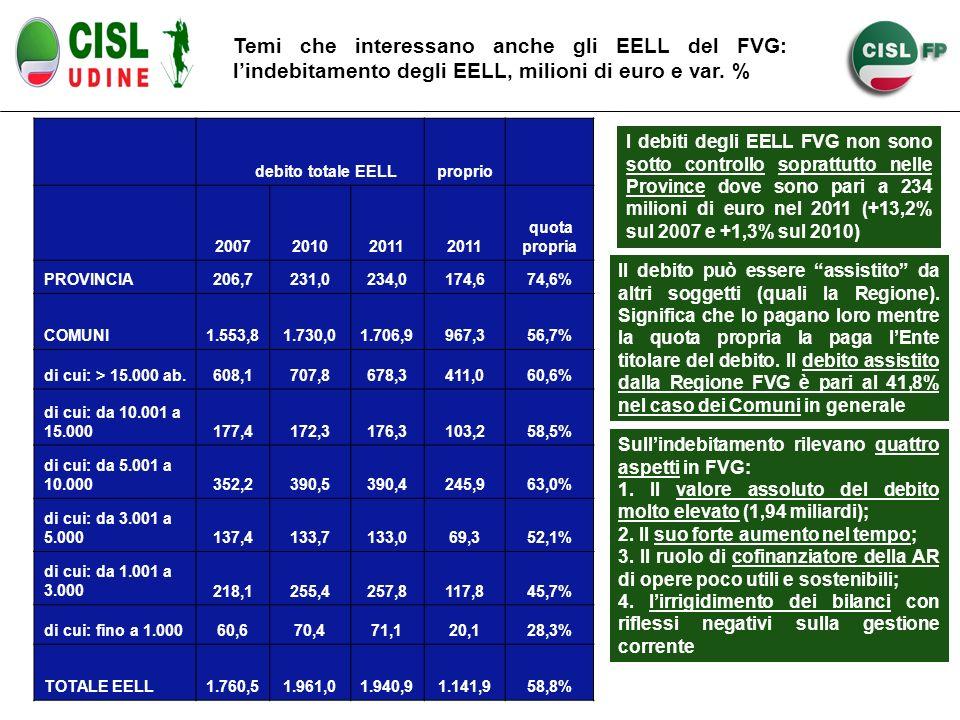 Temi che interessano anche gli EELL del FVG: lindebitamento degli EELL, milioni di euro e var. % debito totale EELLproprio 200720102011 quota propria