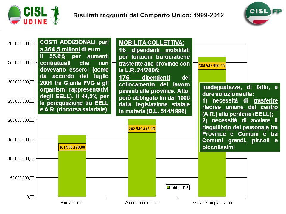 Risultati raggiunti dal Comparto Unico: 1999-2012 COSTI ADDIZIONALI pari a 364,5 milioni di euro. Il 55,6% per aumenti contrattuali che non dovevano e
