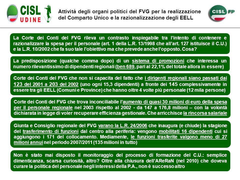 Attività degli organi politici del FVG per la realizzazione del Comparto Unico e la razionalizzazione degli EELL La Corte dei Conti del FVG rileva un