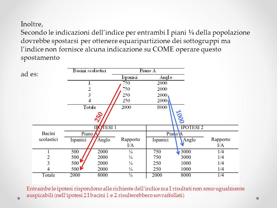Inoltre, Secondo le indicazioni dellindice per entrambi I piani ¼ della popolazione dovrebbe spostarsi per ottenere equaripartizione dei sottogruppi m