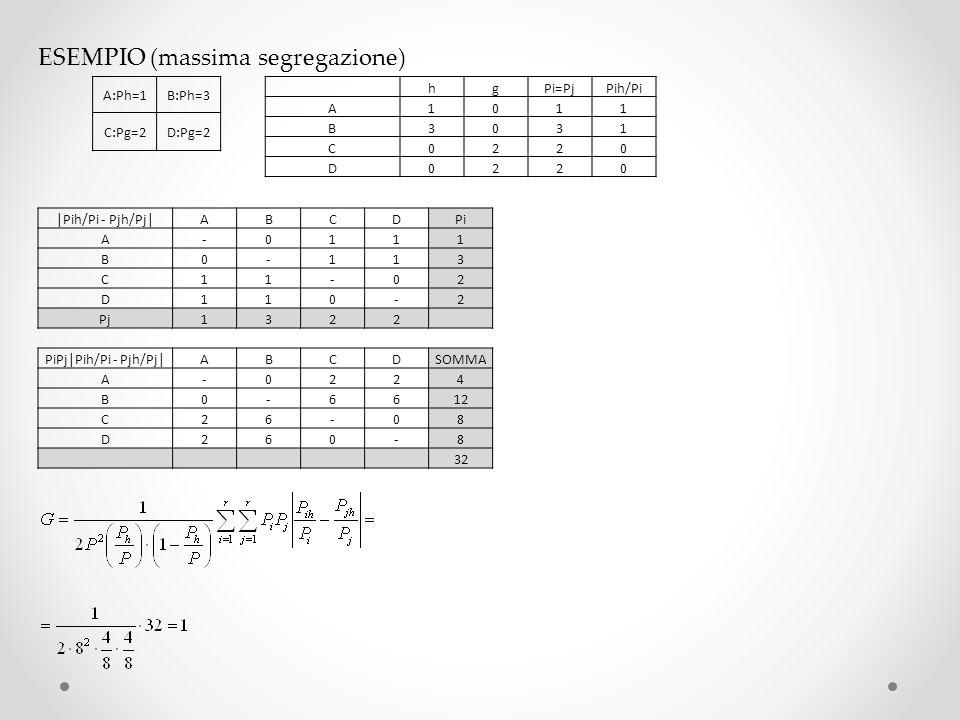 ESEMPIO (massima segregazione) A:Ph=1B:Ph=3 C:Pg=2D:Pg=2 hgPi=PjPih/Pi A1011 B3031 C0220 D0220 |Pih/Pi - Pjh/Pj|ABCDPi A-0111 B0-113 C11-02 D110-2 Pj1