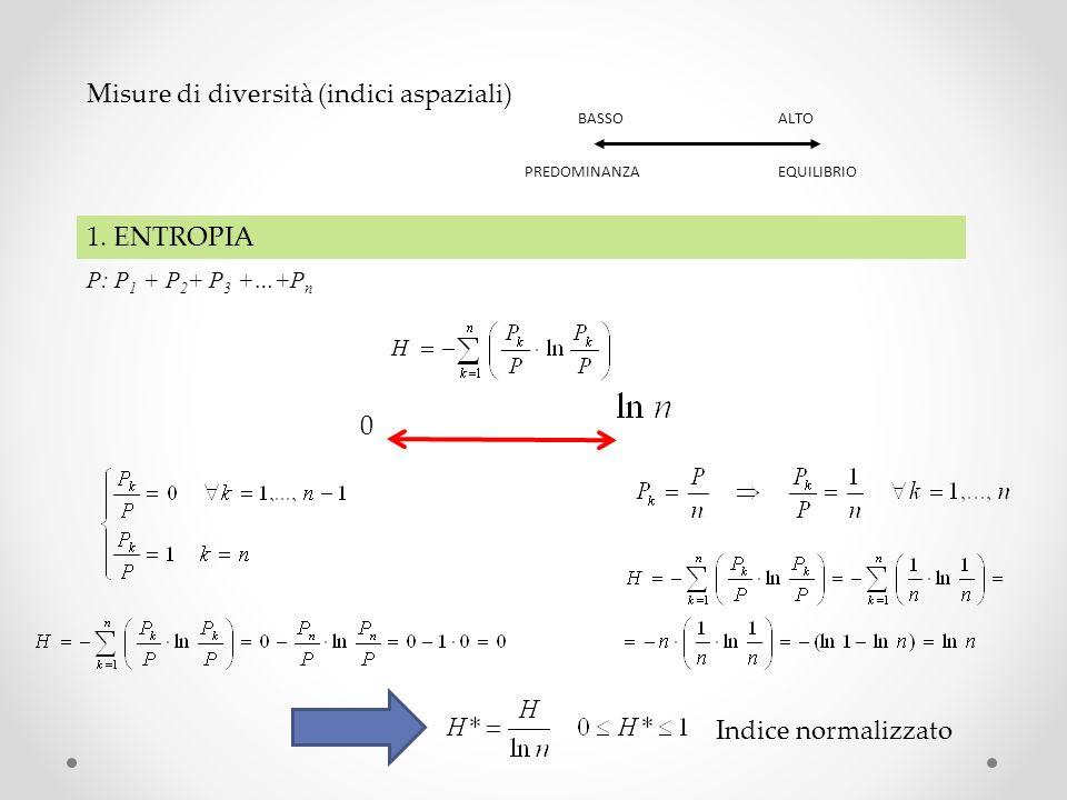 Misure di diversità (indici aspaziali) BASSOALTO PREDOMINANZAEQUILIBRIO 1. ENTROPIA P: P 1 + P 2 + P 3 +…+P n 0 Indice normalizzato