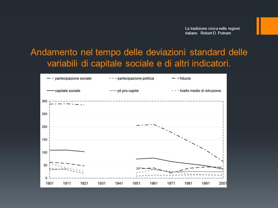Nuove ricerche sul capitale sociale Il contributo di Putnam è stato illuminante per successive ricerche sul capitale sociale in Italia e sulla sua pol