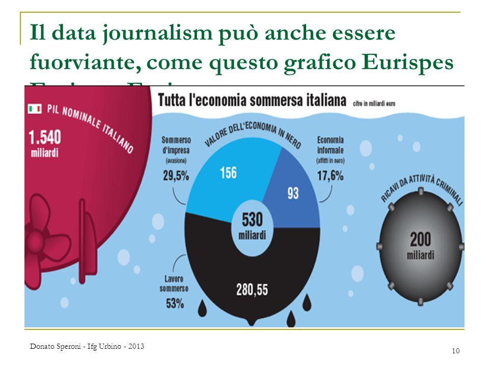Il data journalism può anche essere fuorviante, come questo grafico Eurispes Eurispes Eurispes Donato Speroni - Ifg Urbino - 2013 10