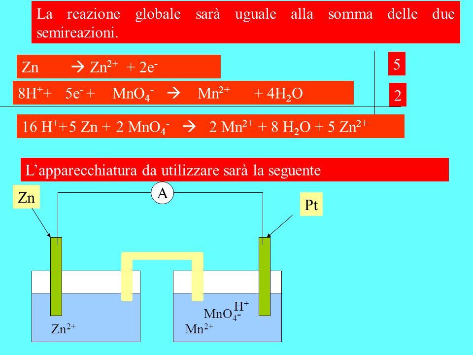 La reazione globale sarà uguale alla somma delle due semireazioni. Lapparecchiatura da utilizzare sarà la seguente A Zn Zn 2+ Pt MnO 4 - Mn 2+ H+H+ Zn