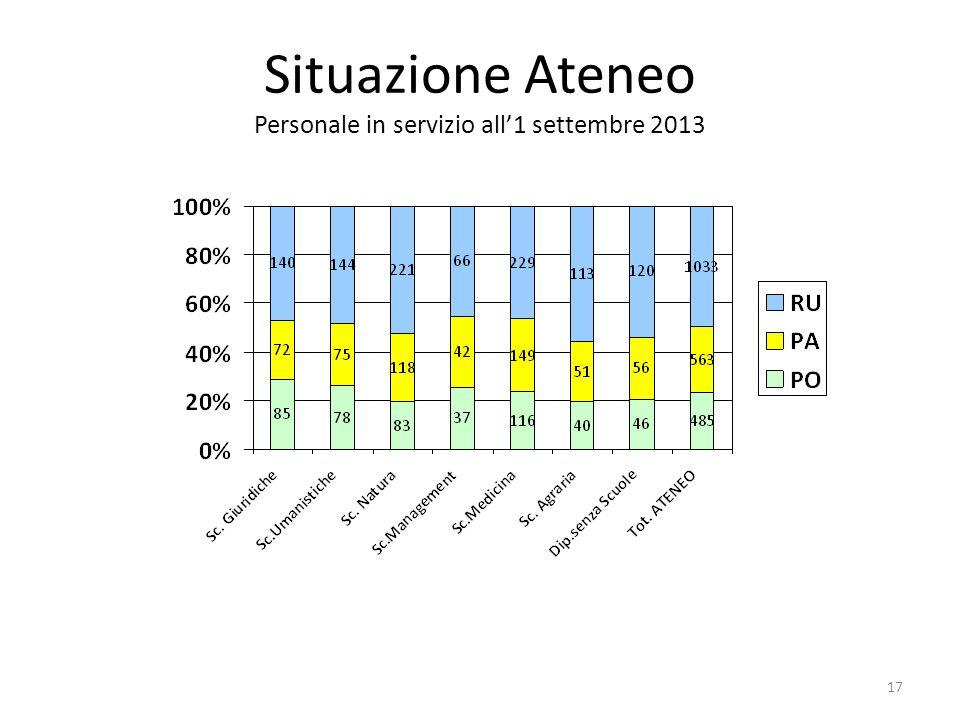 17 Situazione Ateneo Personale in servizio all1 settembre 2013