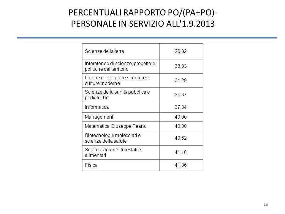 18 PERCENTUALI RAPPORTO PO/(PA+PO)- PERSONALE IN SERVIZIO ALL'1.9.2013 Scienze della terra26,32 Interateneo di scienze, progetto e politiche del terri