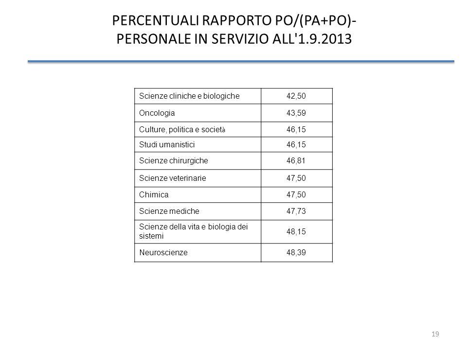 19 PERCENTUALI RAPPORTO PO/(PA+PO)- PERSONALE IN SERVIZIO ALL'1.9.2013 Scienze cliniche e biologiche42,50 Oncologia43,59 Culture, politica e societ à