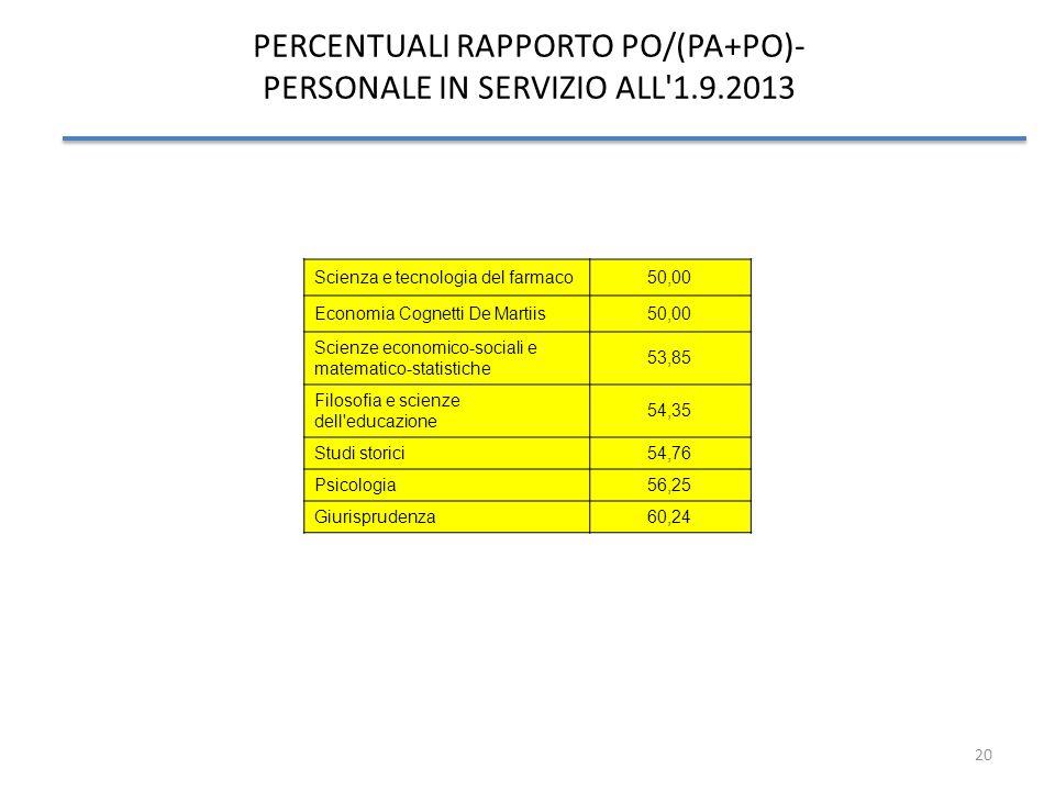 20 PERCENTUALI RAPPORTO PO/(PA+PO)- PERSONALE IN SERVIZIO ALL'1.9.2013 Scienza e tecnologia del farmaco50,00 Economia Cognetti De Martiis50,00 Scienze