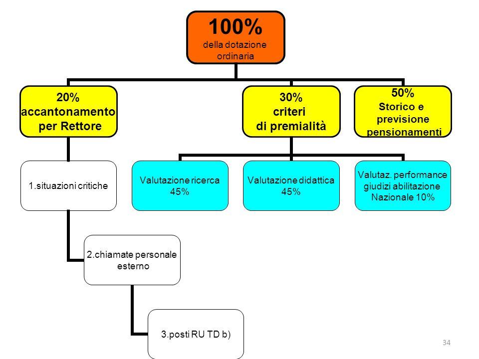 34 100% della dotazione ordinaria 20% accantonamento per Rettore 1.situazioni critiche 2.chiamate personale esterno 3.posti RU TD b) 30% criteri di pr