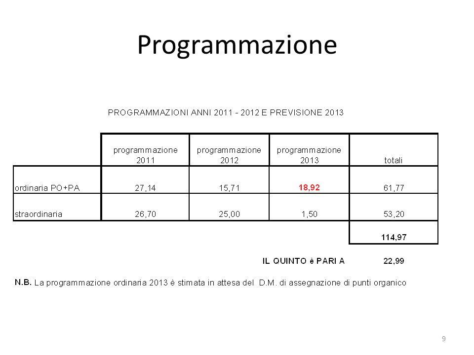 9 Programmazione