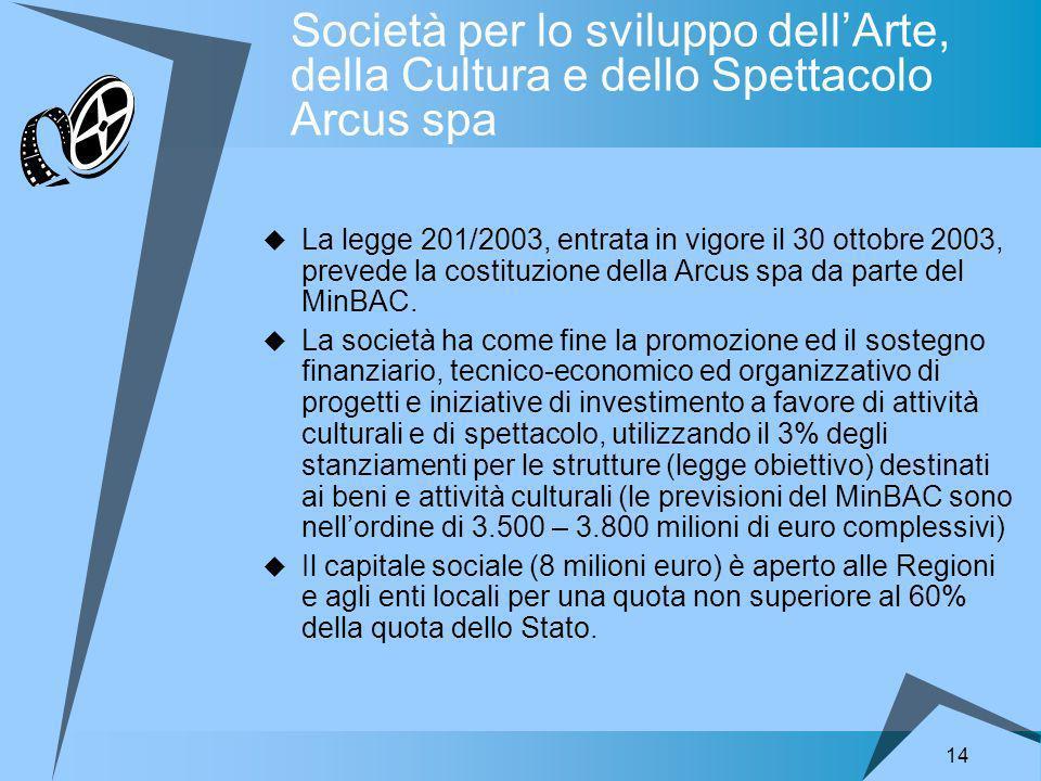 14 Società per lo sviluppo dellArte, della Cultura e dello Spettacolo Arcus spa La legge 201/2003, entrata in vigore il 30 ottobre 2003, prevede la costituzione della Arcus spa da parte del MinBAC.