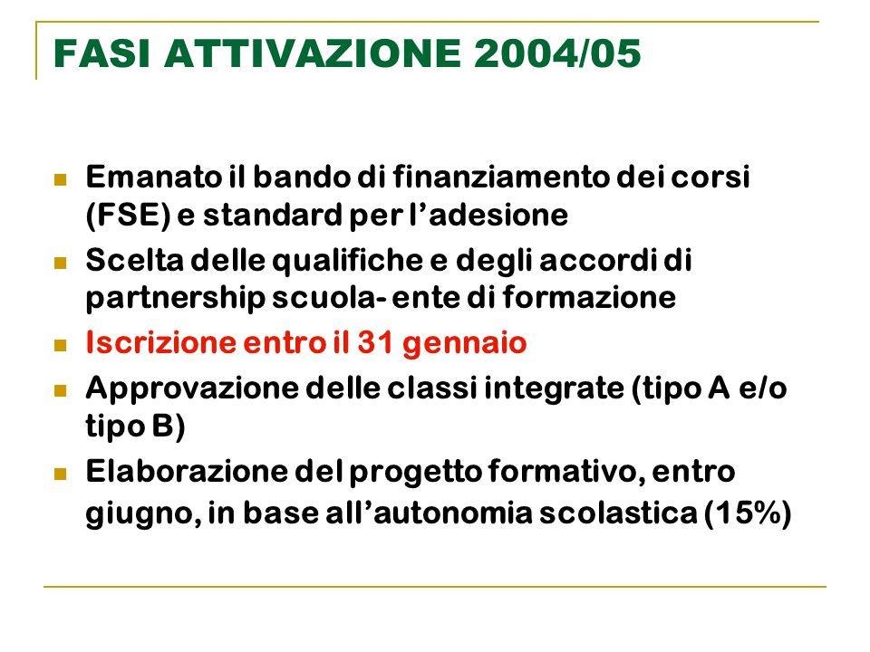 FASI ATTIVAZIONE 2004/05 Emanato il bando di finanziamento dei corsi (FSE) e standard per ladesione Scelta delle qualifiche e degli accordi di partner