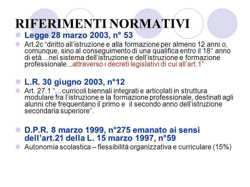 RIFERIMENTI NORMATIVI Legge 28 marzo 2003, n° 53 Art.2c diritto allistruzione e alla formazione per almeno 12 anni o, comunque, sino al conseguimento