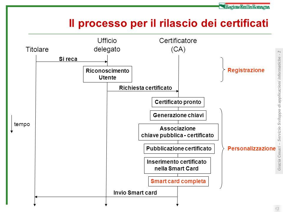 13 Grazia Cesari – Servizio Sviluppo di applicazioni informatiche - 2 Il processo per il rilascio dei certificati Titolare Ufficio delegato Certificat