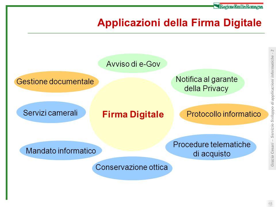 15 Grazia Cesari – Servizio Sviluppo di applicazioni informatiche - 2 Applicazioni della Firma Digitale Firma Digitale Notifica al garante della Priva