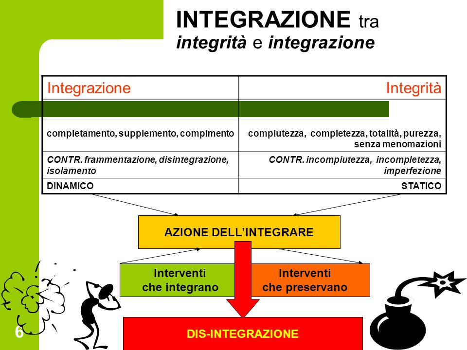 6 INTEGRAZIONE tra integrità e integrazione IntegrazioneIntegrità completamento, supplemento, compimentocompiutezza, completezza, totalità, purezza, senza menomazioni CONTR.