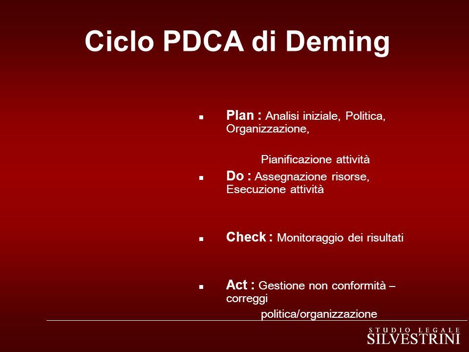 Ciclo PDCA di Deming Plan : Analisi iniziale, Politica, Organizzazione, Pianificazione attività Do : Assegnazione risorse, Esecuzione attività Check : Monitoraggio dei risultati Act : Gestione non conformità – correggi politica/organizzazione