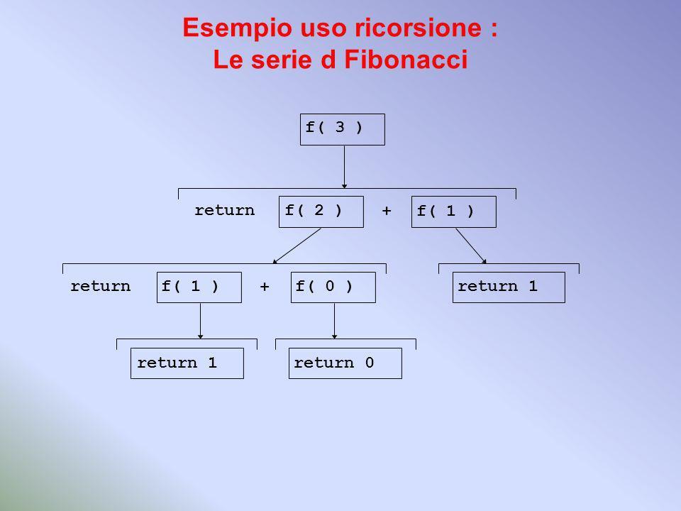 Esempio uso ricorsione : Le serie d Fibonacci f( 3 ) f( 1 ) f( 2 ) f( 1 )f( 0 )return 1 return 0 return + +