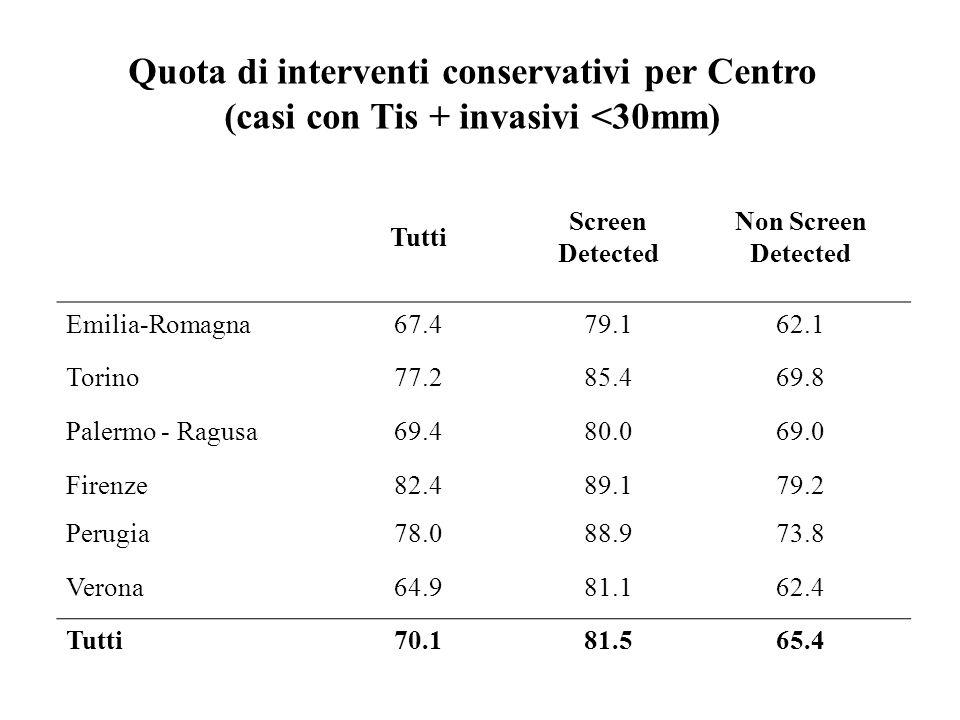 Tutti Screen Detected Non Screen Detected Emilia-Romagna67.479.162.1 Torino77.285.469.8 Palermo - Ragusa69.480.069.0 Firenze82.489.179.2 Perugia78.088.973.8 Verona64.981.162.4 Tutti70.181.565.4 Quota di interventi conservativi per Centro (casi con Tis + invasivi <30mm)