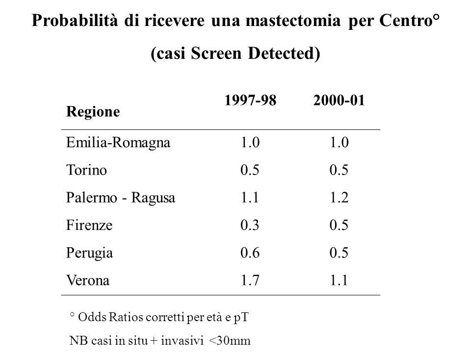 Regione 1997-982000-01 Emilia-Romagna1.0 Torino0.5 Palermo - Ragusa1.11.2 Firenze0.30.5 Perugia0.60.5 Verona1.71.1 Probabilità di ricevere una mastectomia per Centro° (casi Screen Detected) ° Odds Ratios corretti per età e pT NB casi in situ + invasivi <30mm