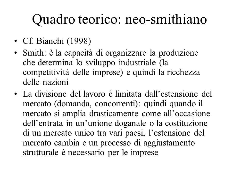 Quadro teorico: neo-smithiano Cf. Bianchi (1998) Smith: è la capacità di organizzare la produzione che determina lo sviluppo industriale (la competiti
