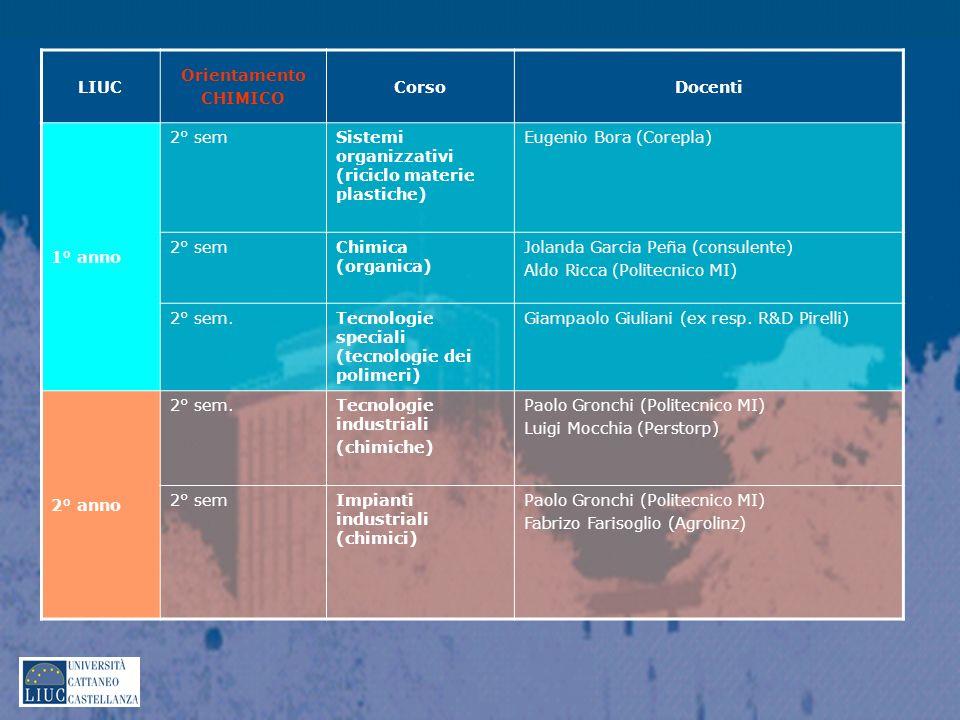 LIUC Orientamento CHIMICO CorsoDocenti 1° anno 2° semSistemi organizzativi (riciclo materie plastiche) Eugenio Bora (Corepla) 2° semChimica (organica)