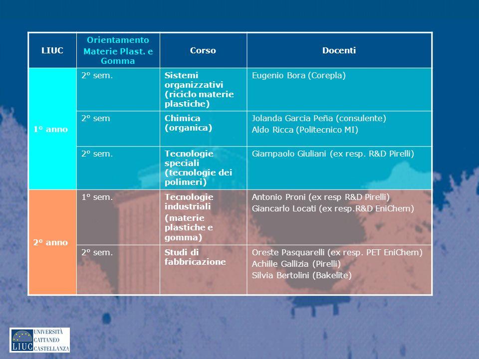 LIUC Orientamento Materie Plast. e Gomma CorsoDocenti 1° anno 2° sem.Sistemi organizzativi (riciclo materie plastiche) Eugenio Bora (Corepla) 2° semCh