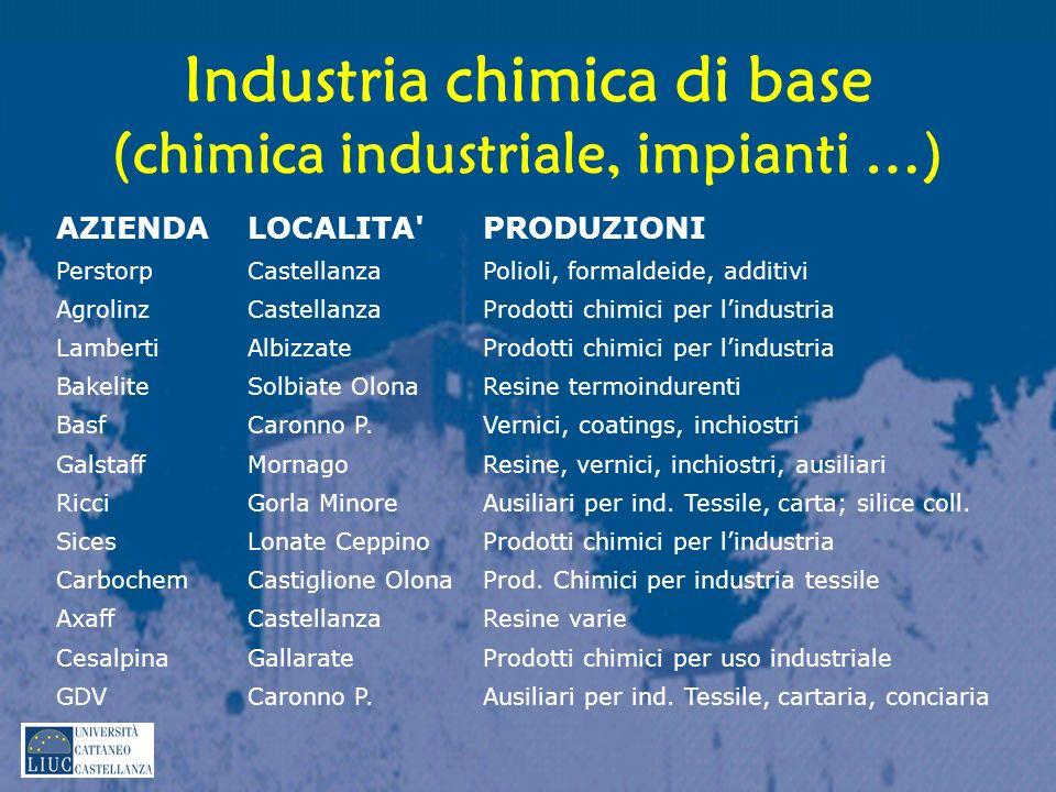Industria chimica di base (chimica industriale, impianti …) AZIENDALOCALITA'PRODUZIONI PerstorpCastellanzaPolioli, formaldeide, additivi AgrolinzCaste