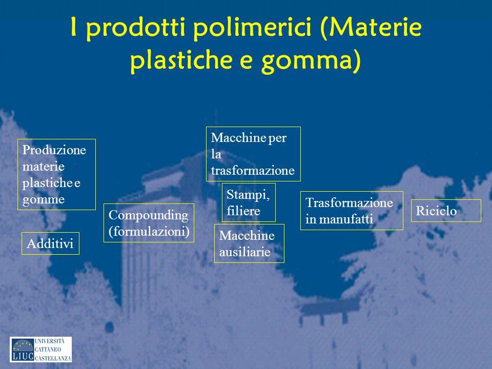 Produzione materie plastiche e gomme Compounding (formulazioni) Macchine per la trasformazione Stampi, filiere Macchine ausiliarie Additivi Trasformaz