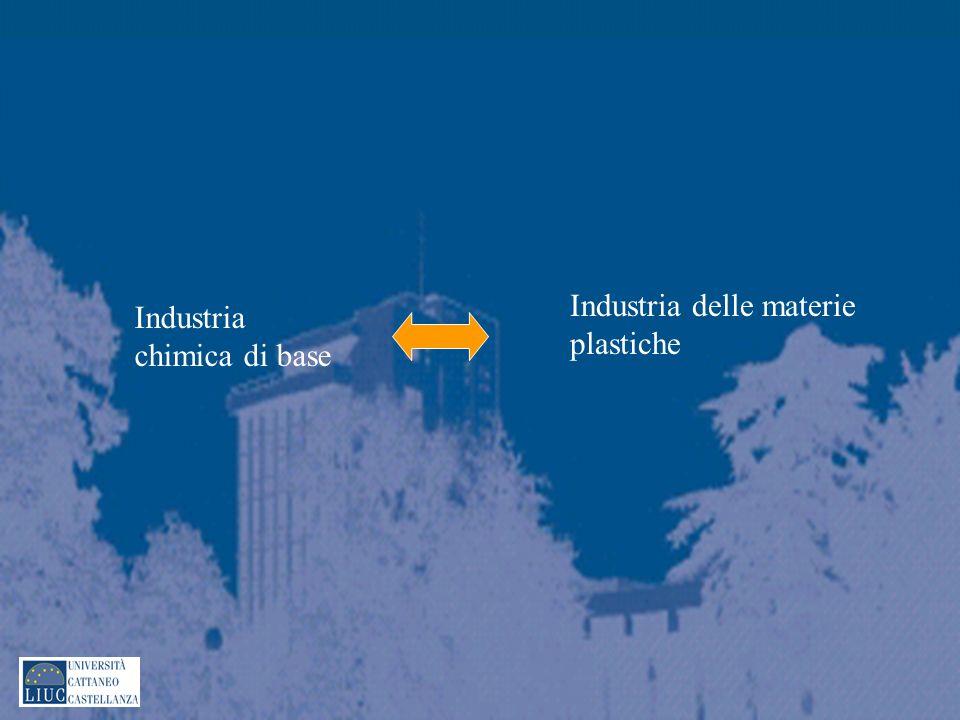 Industria chimica di base Industria delle materie plastiche
