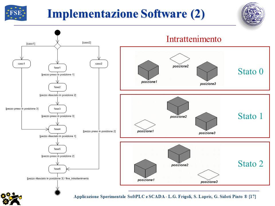 Applicazione Sperimentale SoftPLC e SCADA - L.G. Frigoli, S. Lapris, G. Sidoti Pinto ® [17] Implementazione Software (2) Intrattenimento Stato 0 Stato