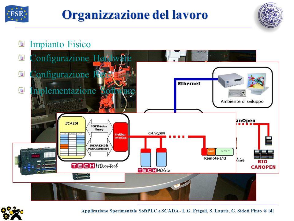Applicazione Sperimentale SoftPLC e SCADA - L.G. Frigoli, S. Lapris, G. Sidoti Pinto ® [4] Organizzazione del lavoro Impianto Fisico Configurazione Re
