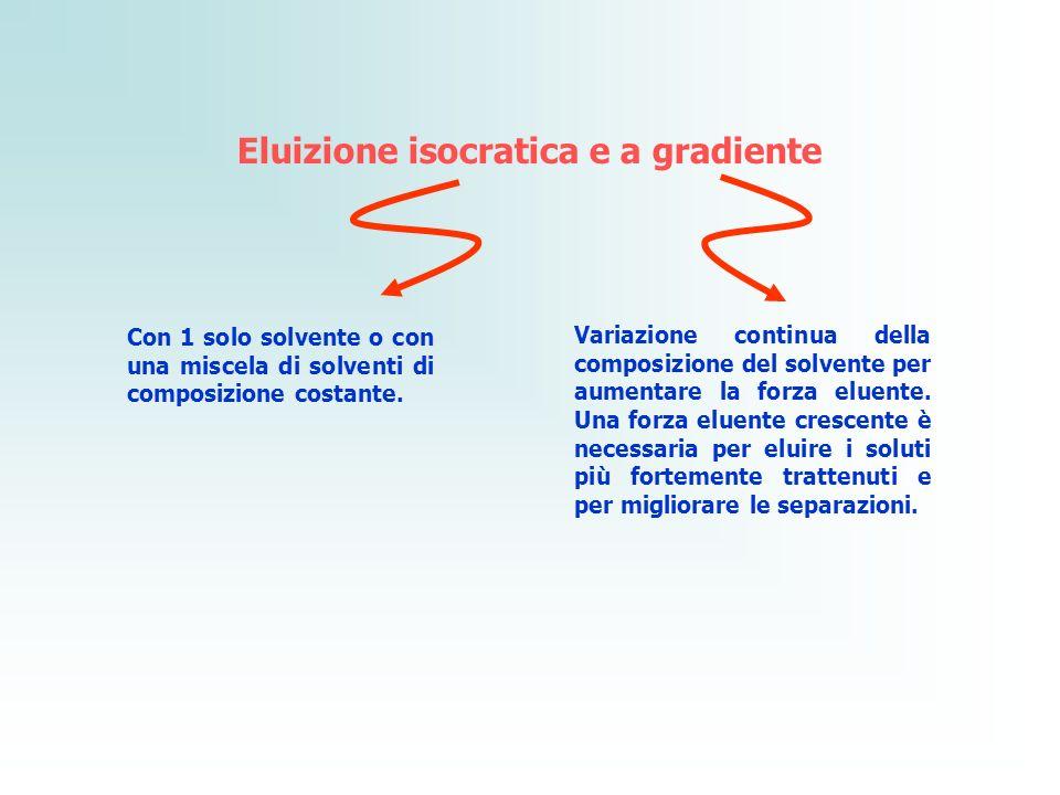 Eluizione isocratica e a gradiente Con 1 solo solvente o con una miscela di solventi di composizione costante. Variazione continua della composizione