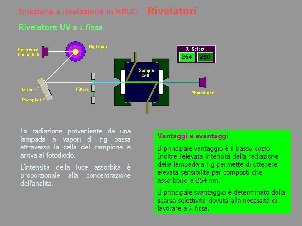 Iniezione e rivelazione in HPLC: Rivelatori Rivelatore UV a fissa La radiazione proveniente da una lampada a vapori di Hg passa attraverso la cella de
