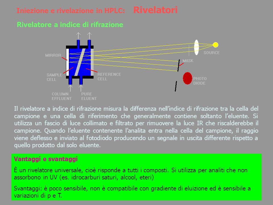 Iniezione e rivelazione in HPLC: Rivelatori Rivelatore a indice di rifrazione Il rivelatore a indice di rifrazione misura la differenza nellindice di