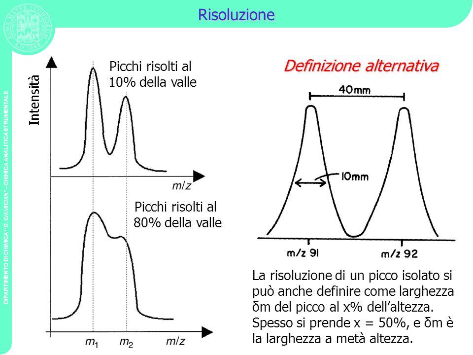 DIPARTIMENTO DI CHIMICA G. CIAMICIAN – CHIMICA ANALITICA STRUMENTALE Risoluzione Picchi risolti al 10% della valle Picchi risolti al 80% della valle I