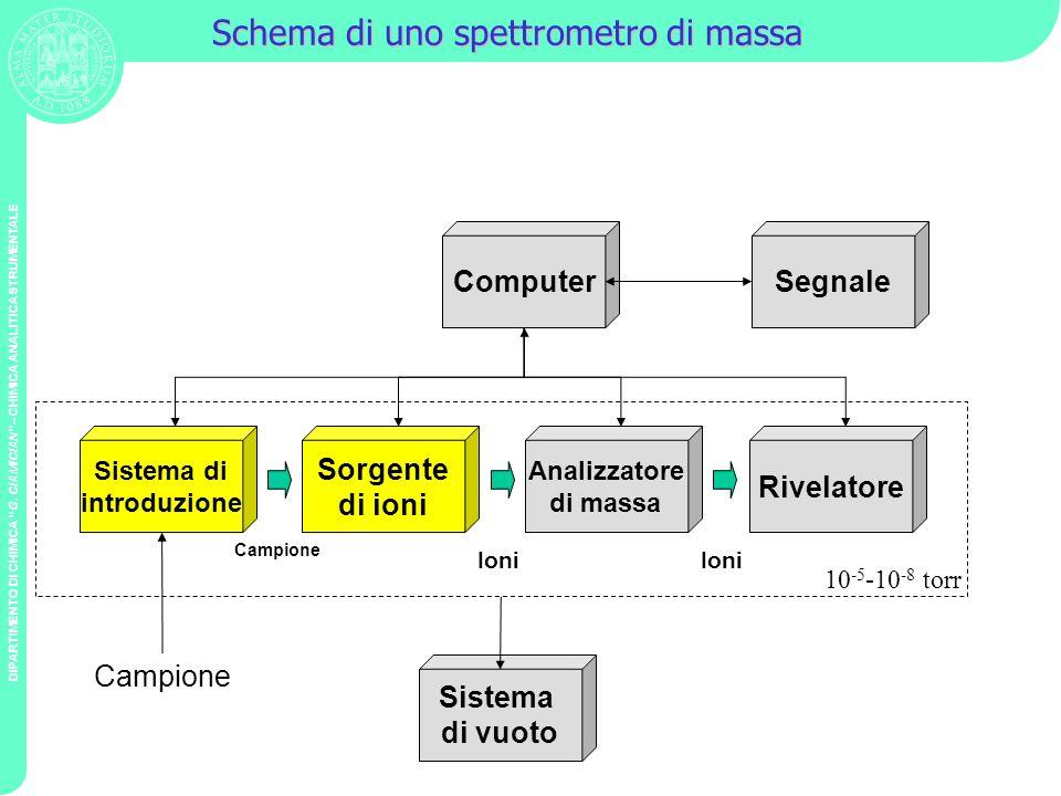 DIPARTIMENTO DI CHIMICA G. CIAMICIAN – CHIMICA ANALITICA STRUMENTALE Schema di uno spettrometro di massa Sistema di introduzione Sorgente di ioni Anal