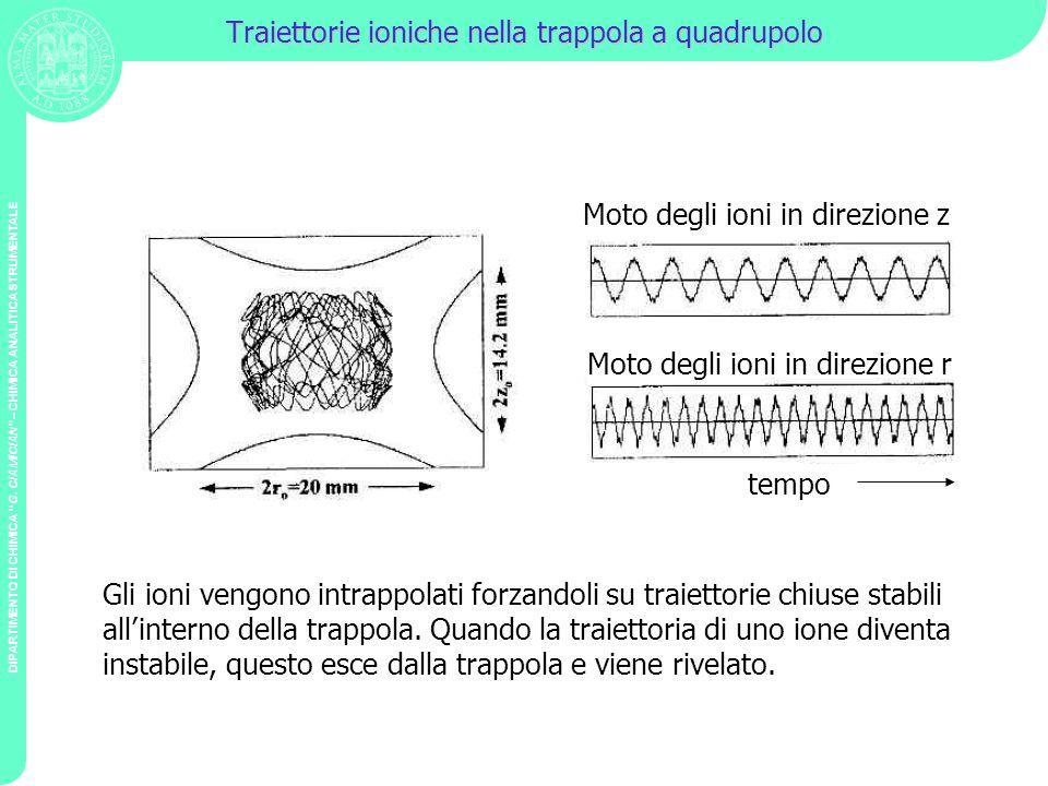DIPARTIMENTO DI CHIMICA G. CIAMICIAN – CHIMICA ANALITICA STRUMENTALE Traiettorie ioniche nella trappola a quadrupolo Moto degli ioni in direzione z Mo