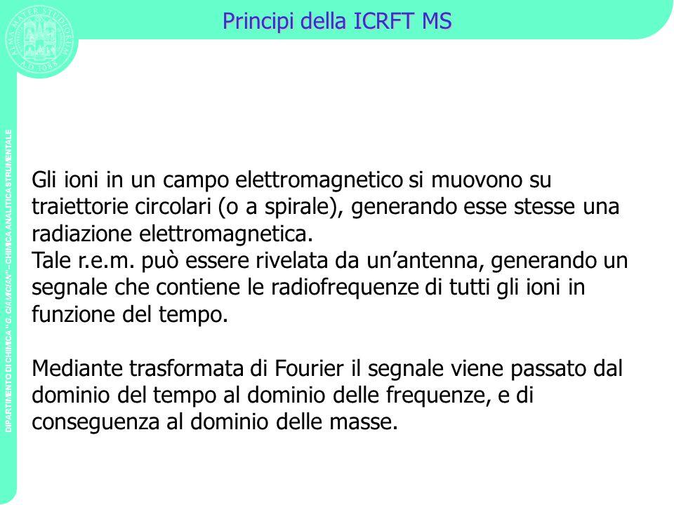 DIPARTIMENTO DI CHIMICA G. CIAMICIAN – CHIMICA ANALITICA STRUMENTALE Principi della ICRFT MS Gli ioni in un campo elettromagnetico si muovono su traie