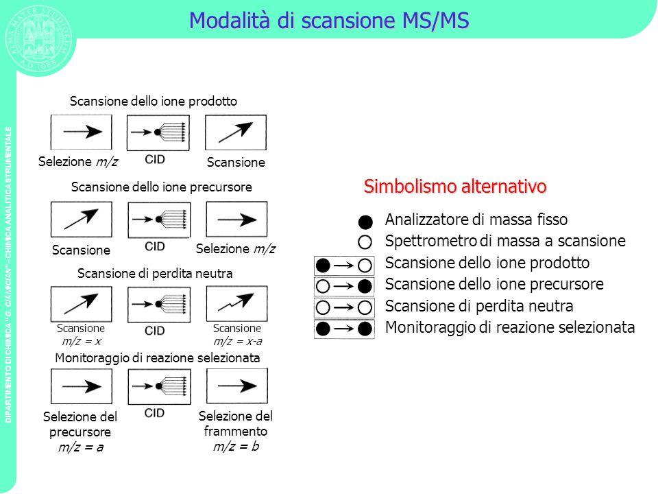 DIPARTIMENTO DI CHIMICA G. CIAMICIAN – CHIMICA ANALITICA STRUMENTALE Modalità di scansione MS/MS Scansione dello ione prodotto Scansione Selezione m/z