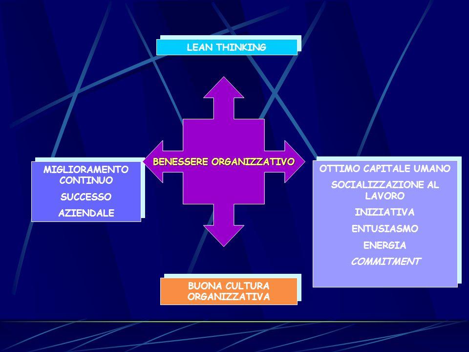 MIGLIORAMENTO CONTINUO SUCCESSO AZIENDALE MIGLIORAMENTO CONTINUO SUCCESSO AZIENDALE OTTIMO CAPITALE UMANO SOCIALIZZAZIONE AL LAVORO INIZIATIVA ENTUSIASMO ENERGIA COMMITMENT OTTIMO CAPITALE UMANO SOCIALIZZAZIONE AL LAVORO INIZIATIVA ENTUSIASMO ENERGIA COMMITMENT BUONA CULTURA ORGANIZZATIVA LEAN THINKING BENESSERE ORGANIZZATIVO