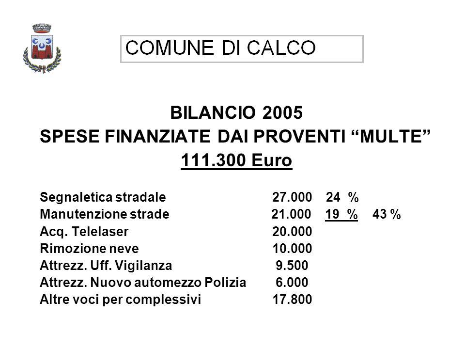 BILANCIO 2005 SPESE FINANZIATE DAI PROVENTI MULTE 111.300 Euro Segnaletica stradale27.000 24 % Manutenzione strade 21.000 19 % 43 % Acq.