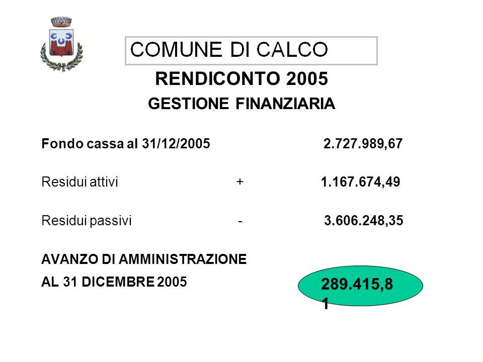 RENDICONTO 2005 GESTIONE FINANZIARIA Fondo cassa al 31/12/2005 2.727.989,67 Residui attivi + 1.167.674,49 Residui passivi - 3.606.248,35 AVANZO DI AMMINISTRAZIONE AL 31 DICEMBRE 2005 289.415,81 289.415,8 1